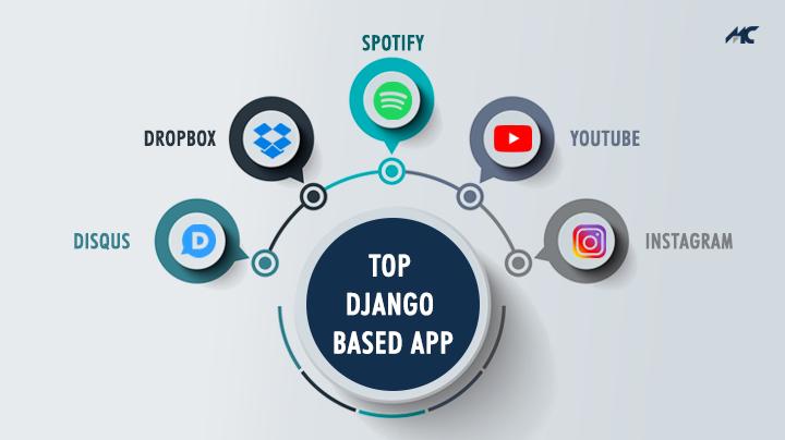 django based apps