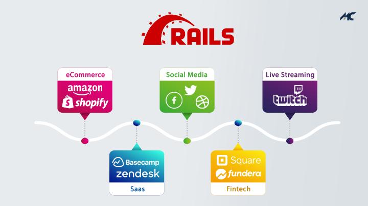 rails based apps