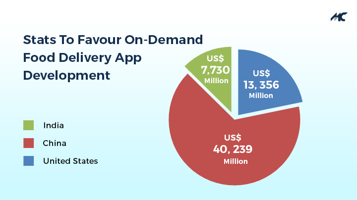 on demand food delivery app stats