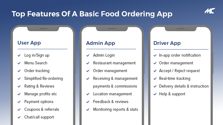 top features of food ordering app