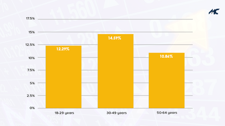graph stock market by age
