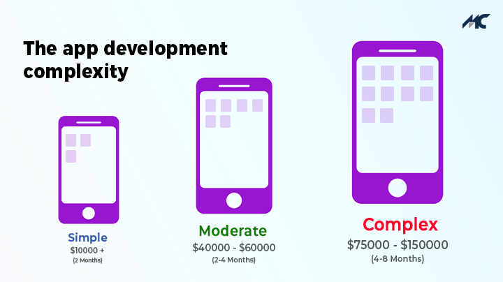 Cost to develop Flutter apps