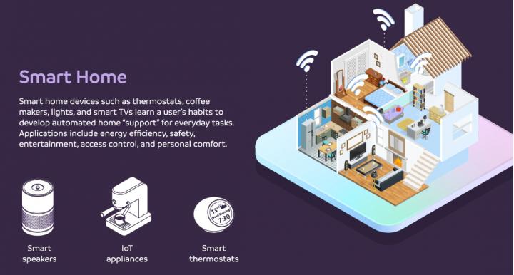 Smart Homes AI and IOT