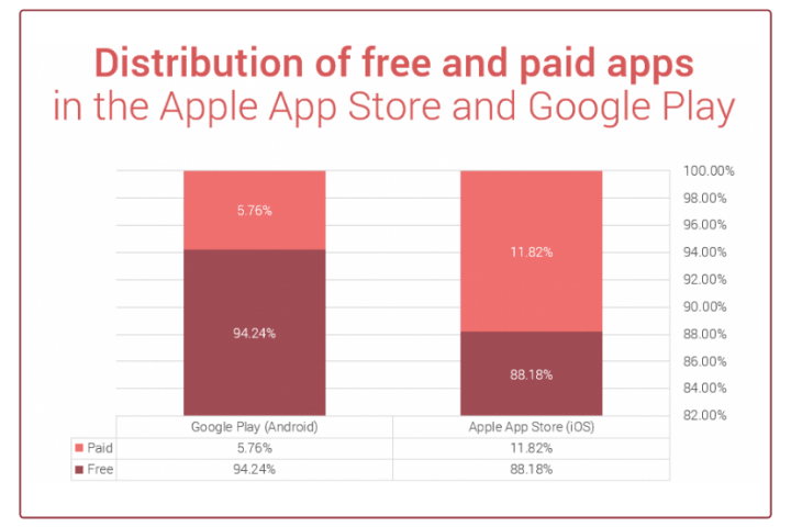 how to earn money from your app