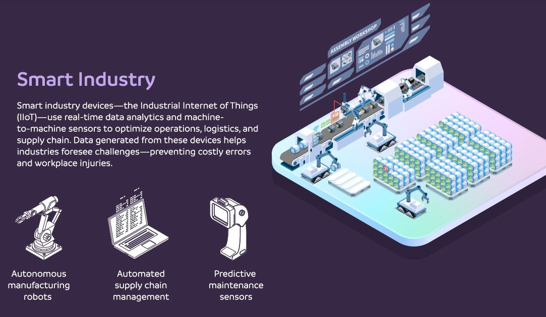 Smart Industry AI and IOT