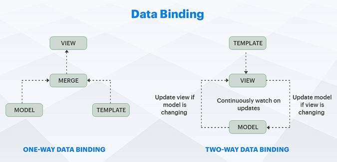 Angular vs React: Data binding