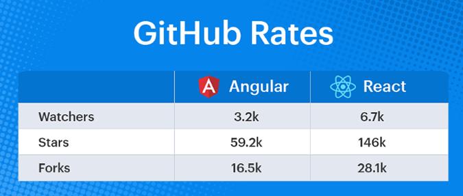 Angular vs React: Rates