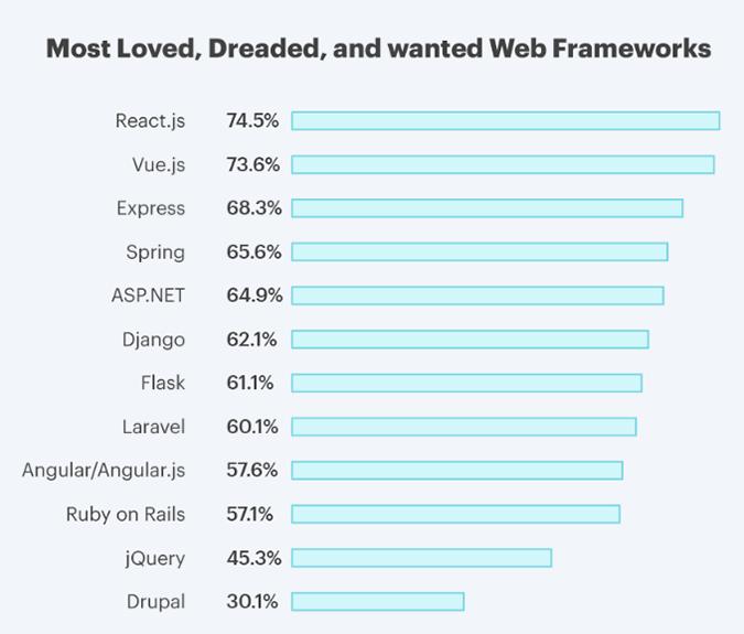 angular vs react surveys