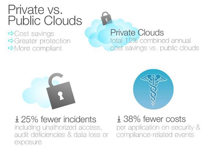 Private Cloud Vs Public Cloud Computing: Pros & Cons