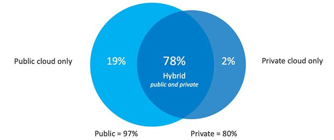 Private Cloud Vs Public Cloud Computing