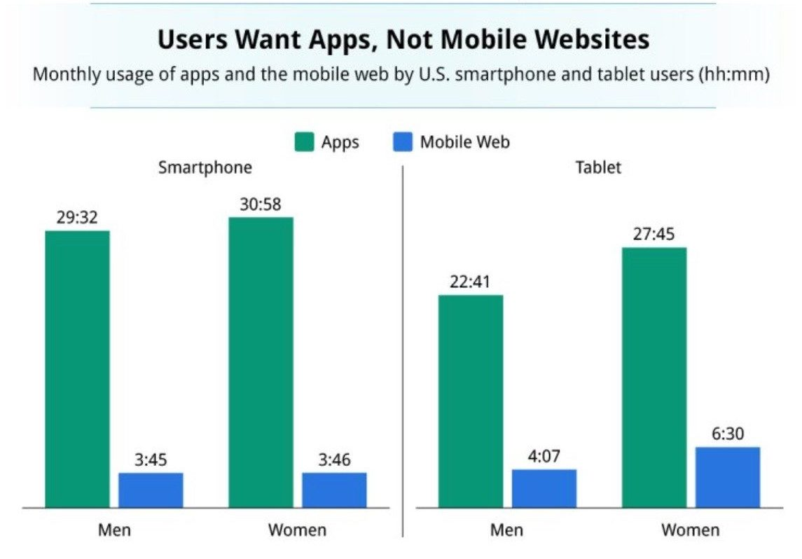 cost to develop an eCommerce mobile app