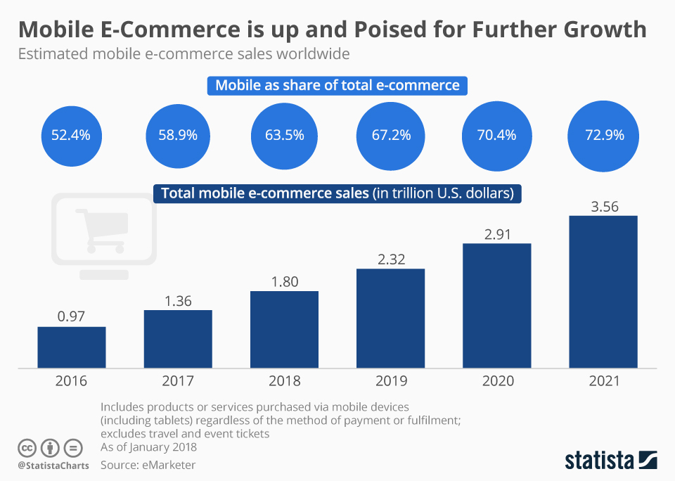 How much does it cost to develop an eCommerce mobile app