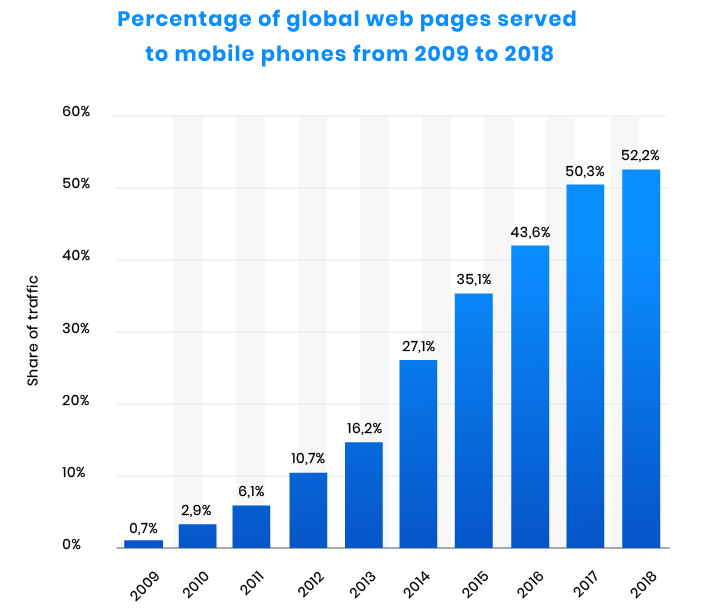 Percentage_of_global_web_pages_served_to_mobile_phones1x