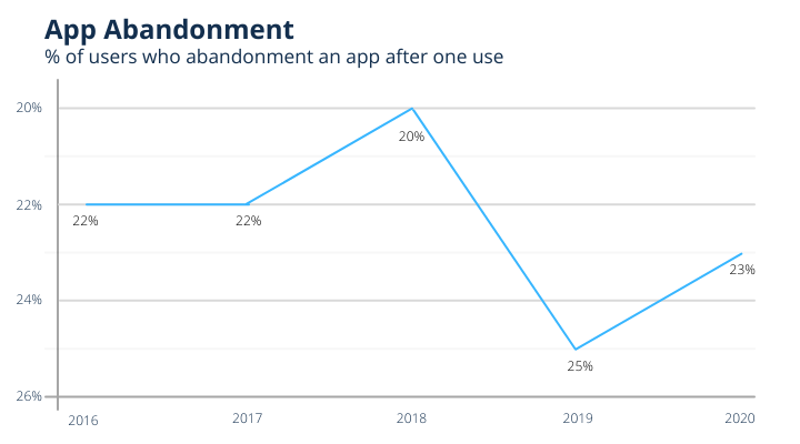 Why do you need to hire mobile app developers?