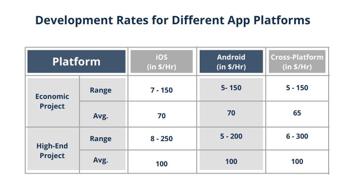 App Development cost for different app platforms mobilecoderz