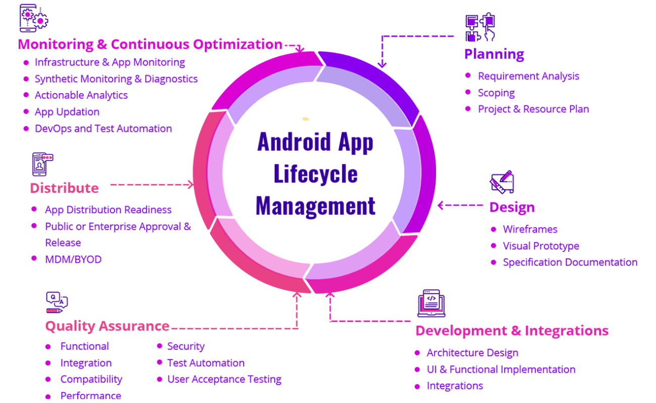 Android app lifecycle management (1)