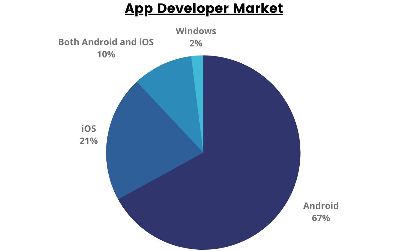 App Developer market in India