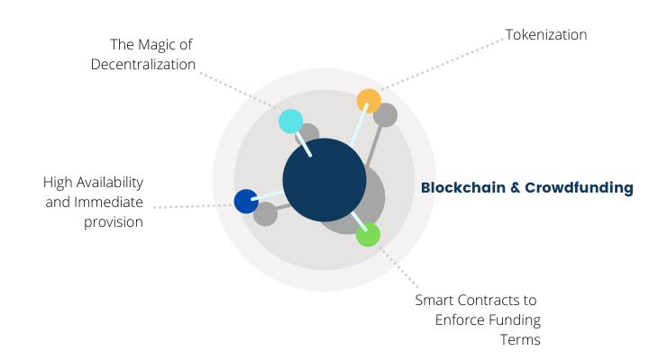 Blockchain & Crowdfunding