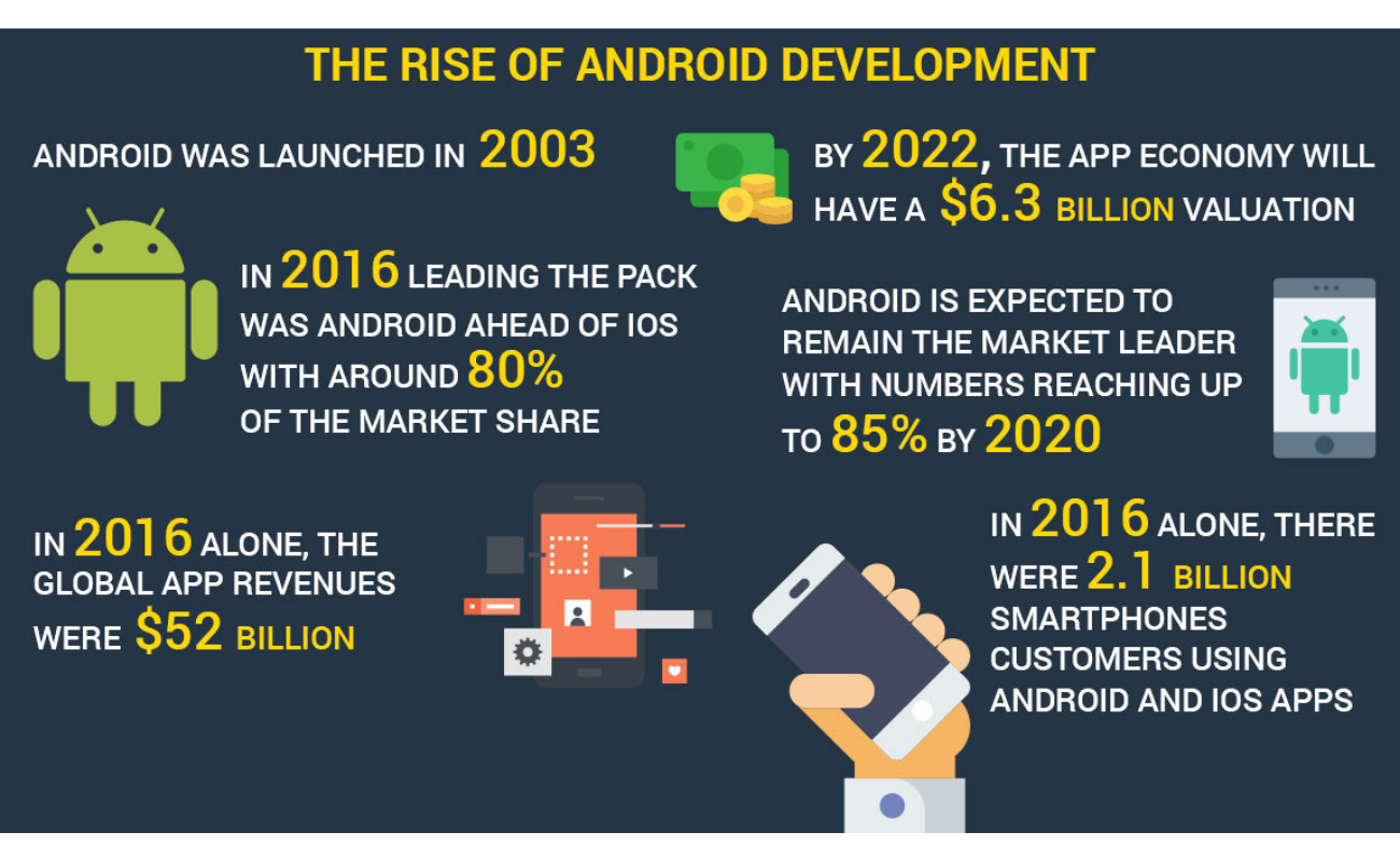 Rise of android development