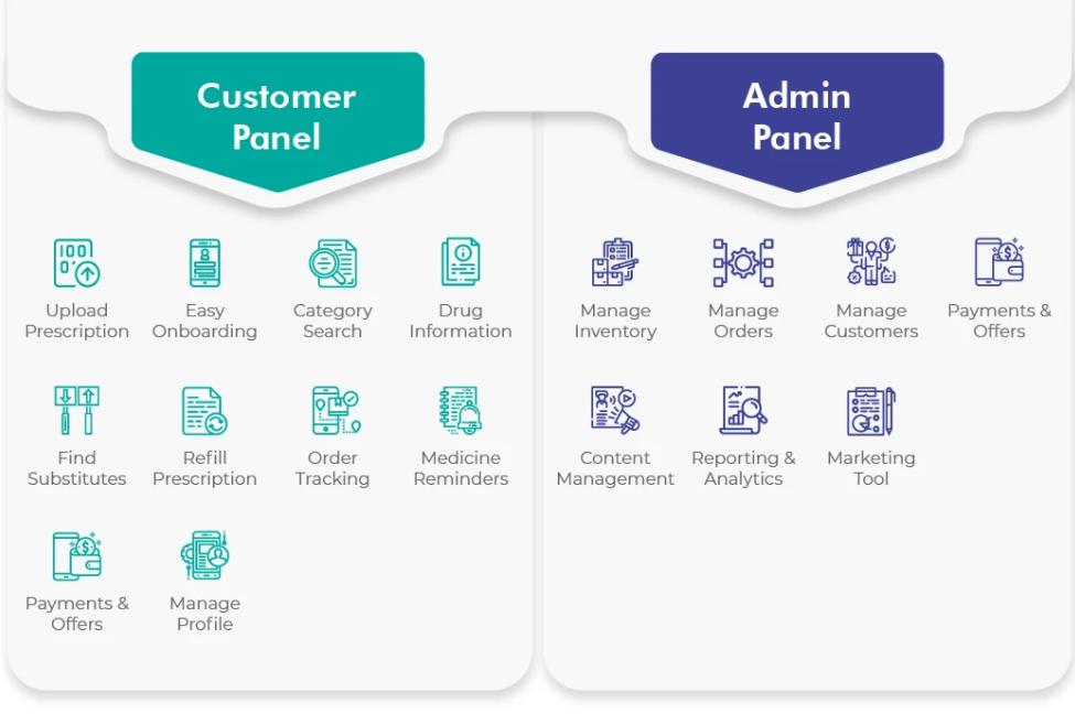 Pharmacy delivery app development